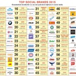 Câteva idei de la Top Social Brands. Și topul.